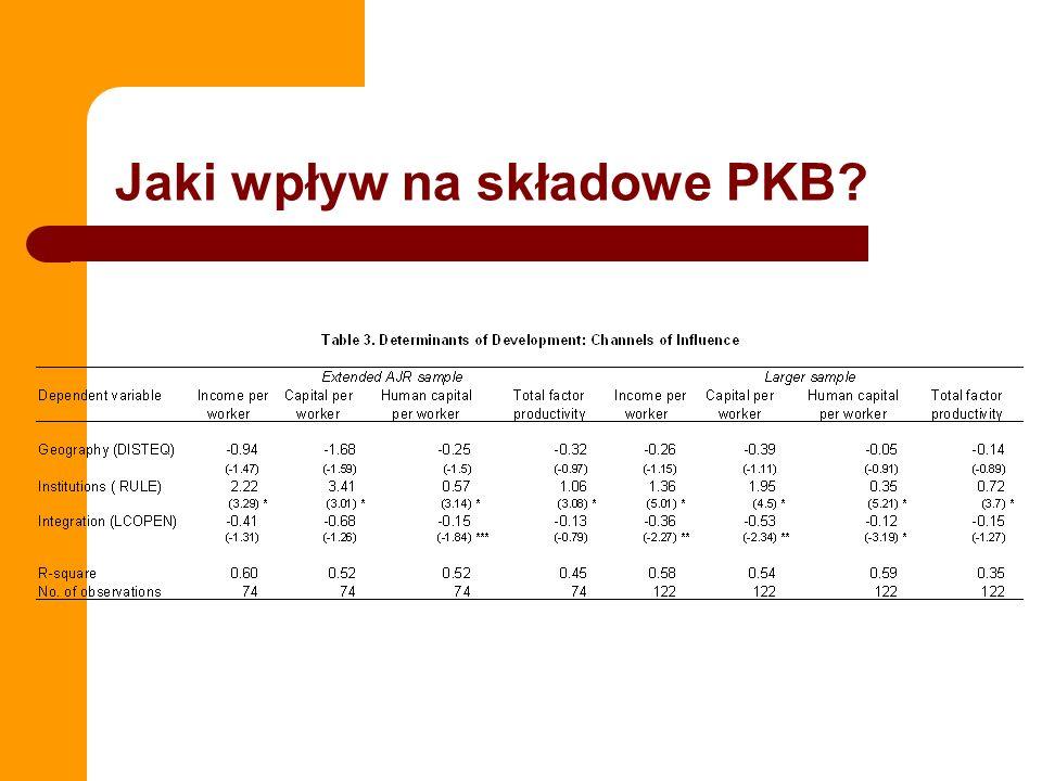 Jaki wpływ na składowe PKB