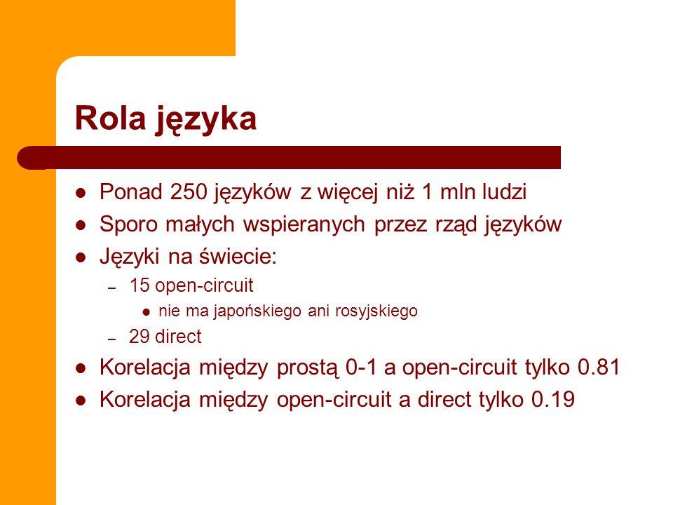 Rola języka Ponad 250 języków z więcej niż 1 mln ludzi