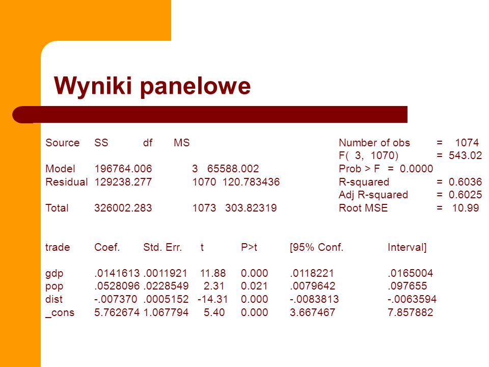 Wyniki panelowe Source SS df MS Number of obs = 1074