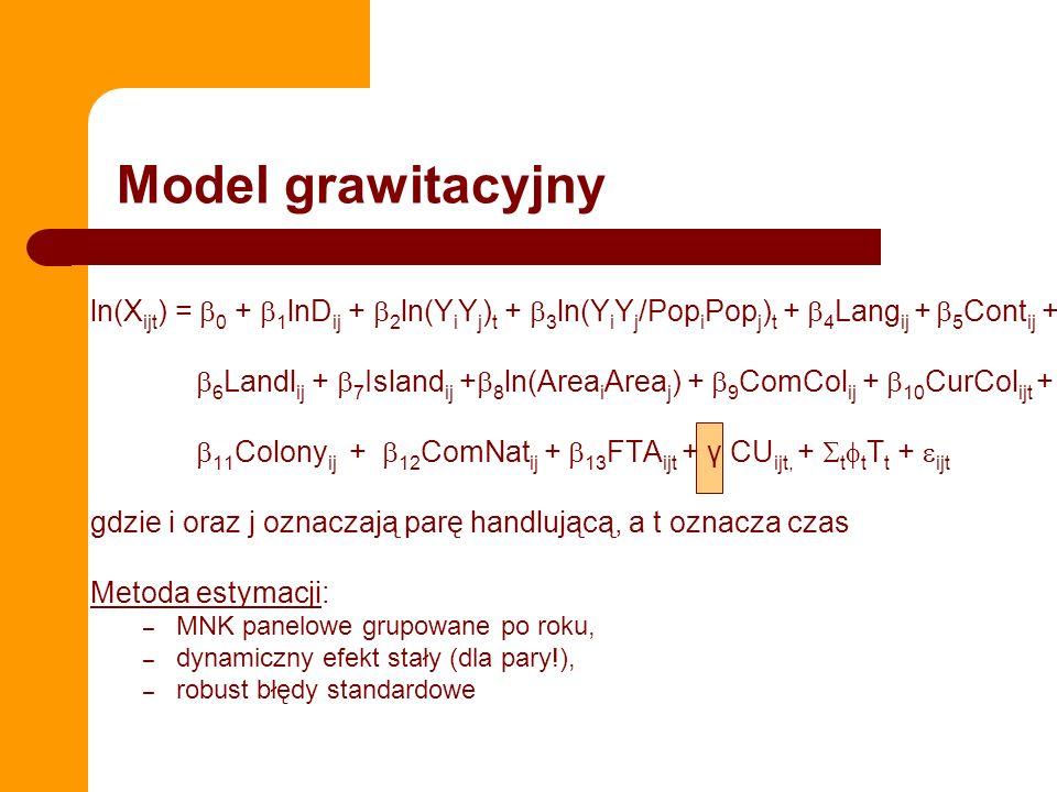 Model grawitacyjny ln(Xijt) = 0 + 1lnDij + 2ln(YiYj)t + 3ln(YiYj/PopiPopj)t + 4Langij + 5Contij +