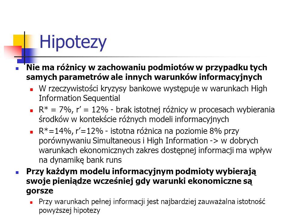 Hipotezy Nie ma różnicy w zachowaniu podmiotów w przypadku tych samych parametrów ale innych warunków informacyjnych.