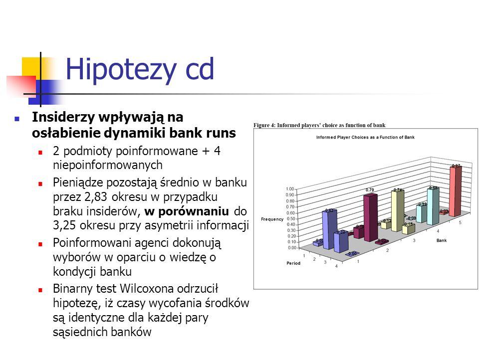 Hipotezy cd Insiderzy wpływają na osłabienie dynamiki bank runs