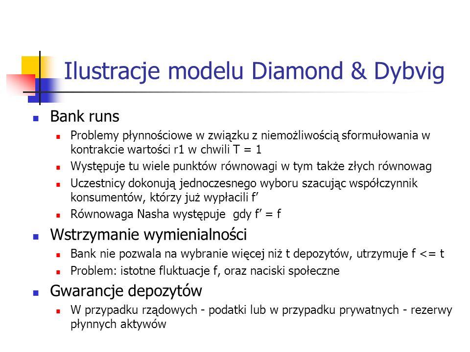 Ilustracje modelu Diamond & Dybvig