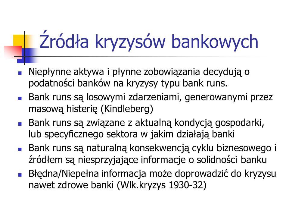 Źródła kryzysów bankowych