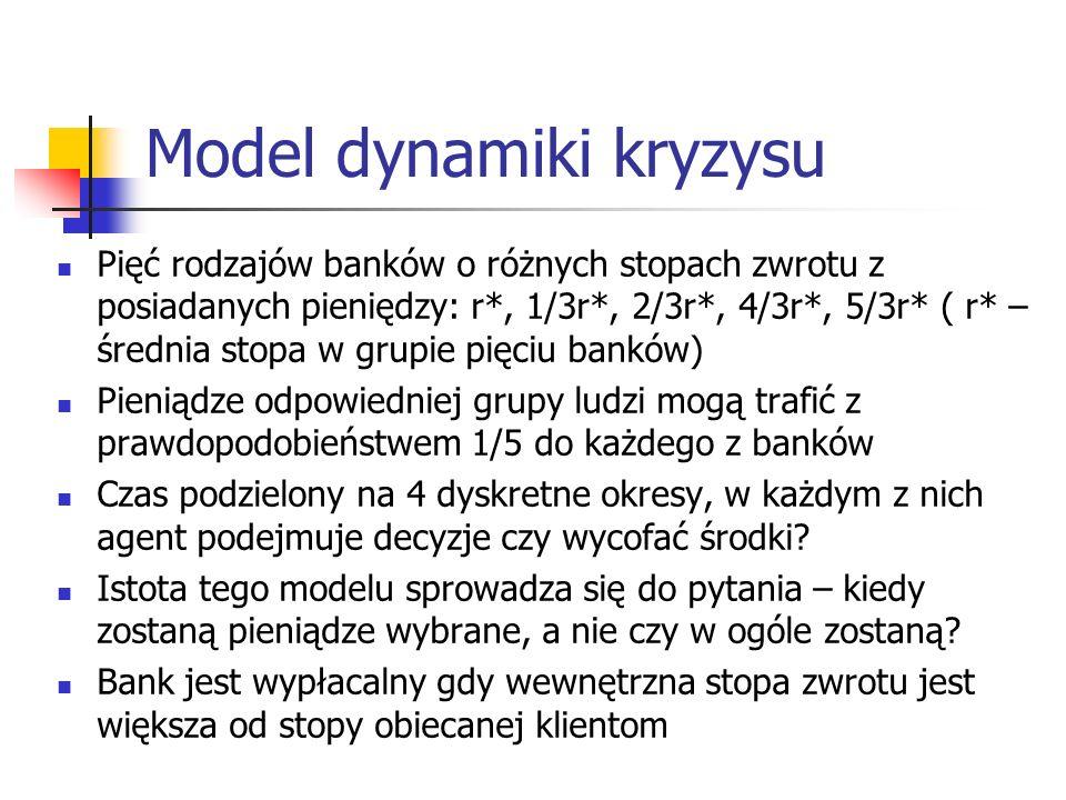 Model dynamiki kryzysu