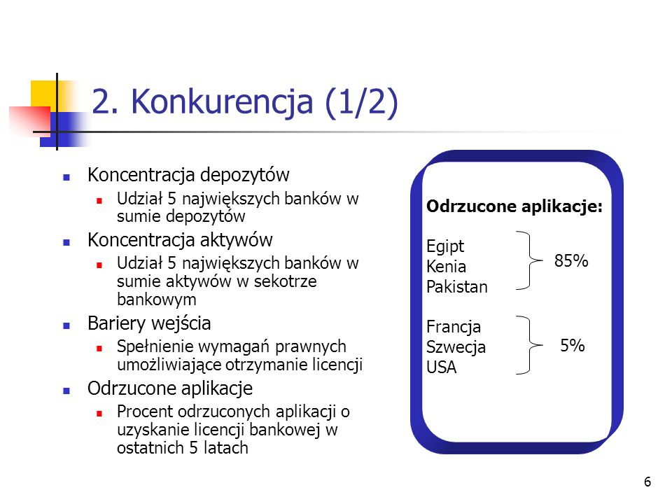 2. Konkurencja (1/2) Koncentracja depozytów Koncentracja aktywów