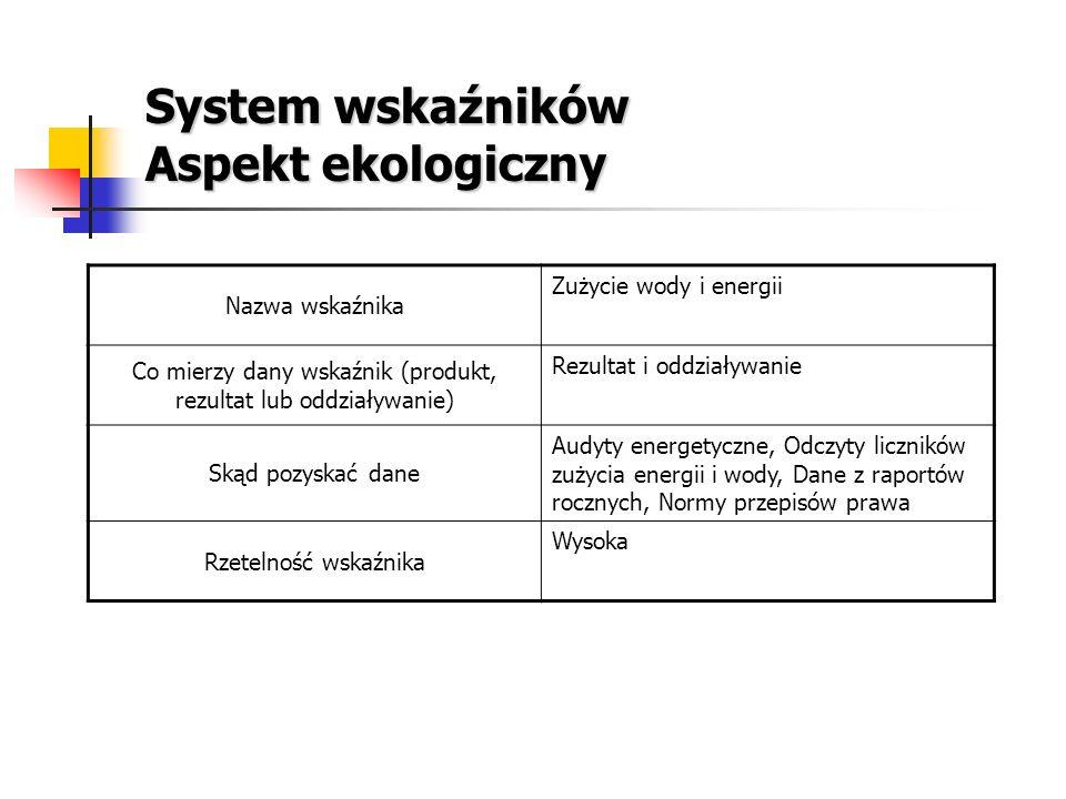System wskaźników Aspekt ekologiczny