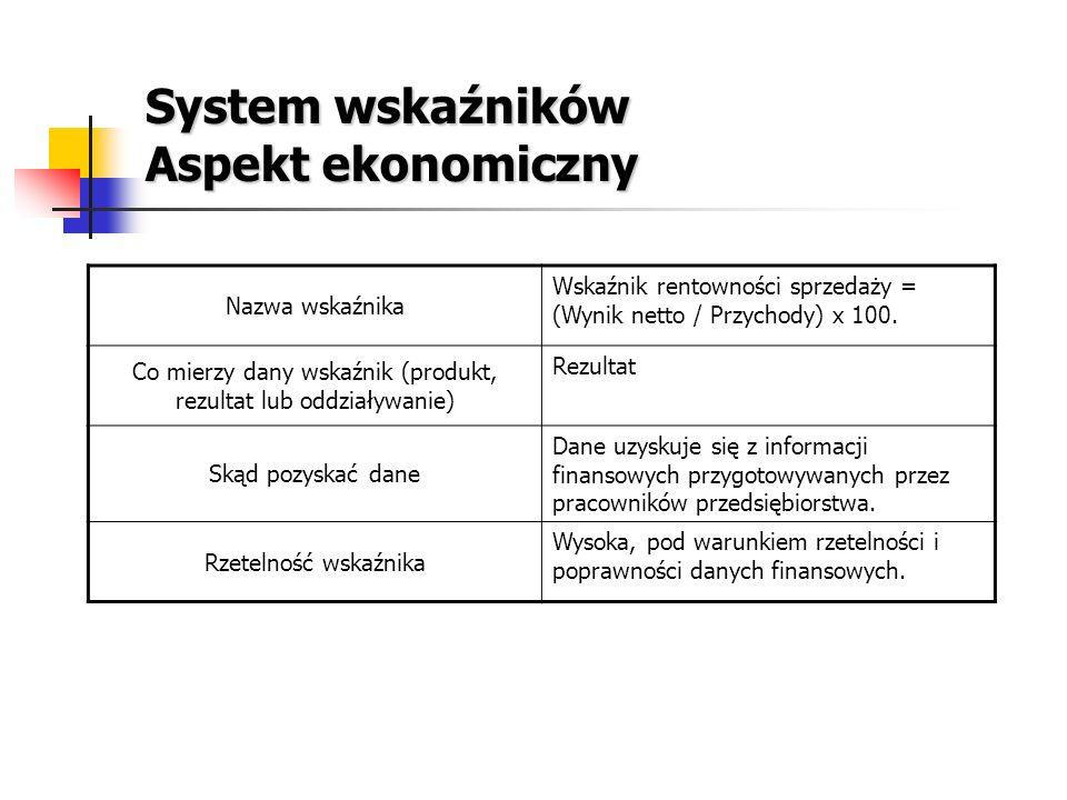 System wskaźników Aspekt ekonomiczny