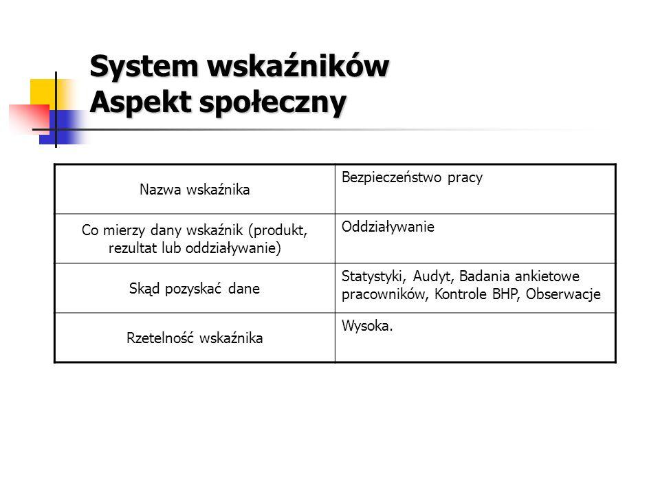System wskaźników Aspekt społeczny