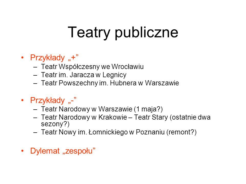 """Teatry publiczne Przykłady """"+ Przykłady """"- Dylemat """"zespołu"""