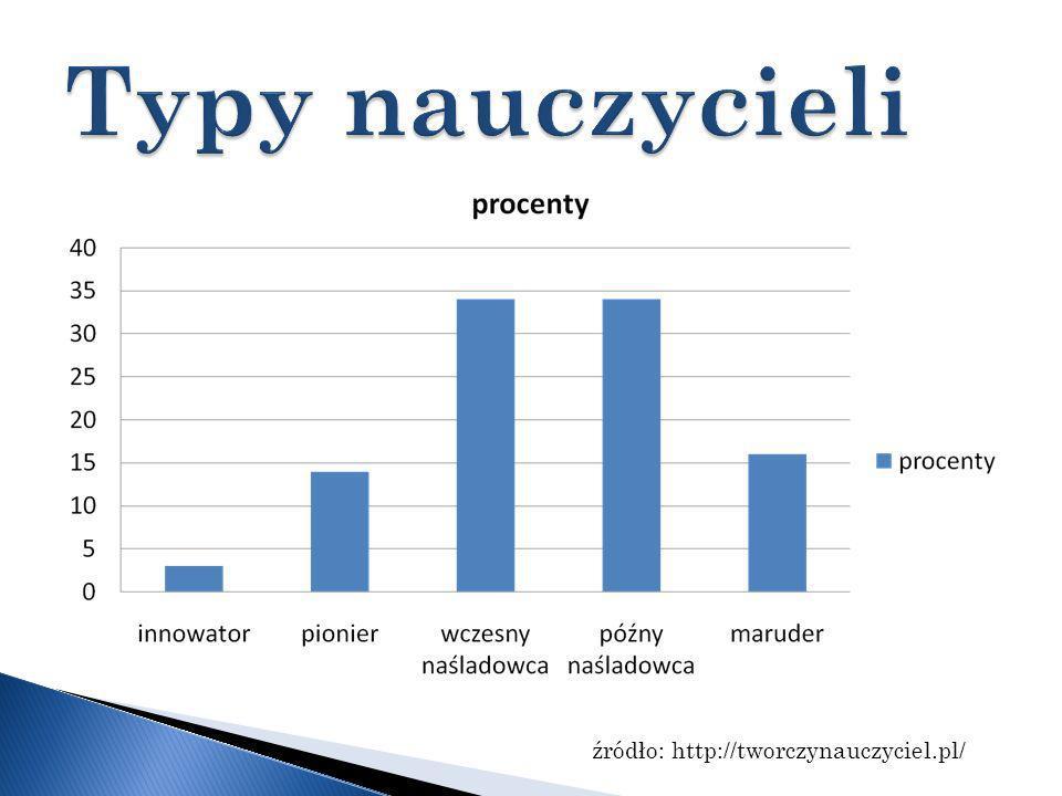 Typy nauczycieli źródło: http://tworczynauczyciel.pl/