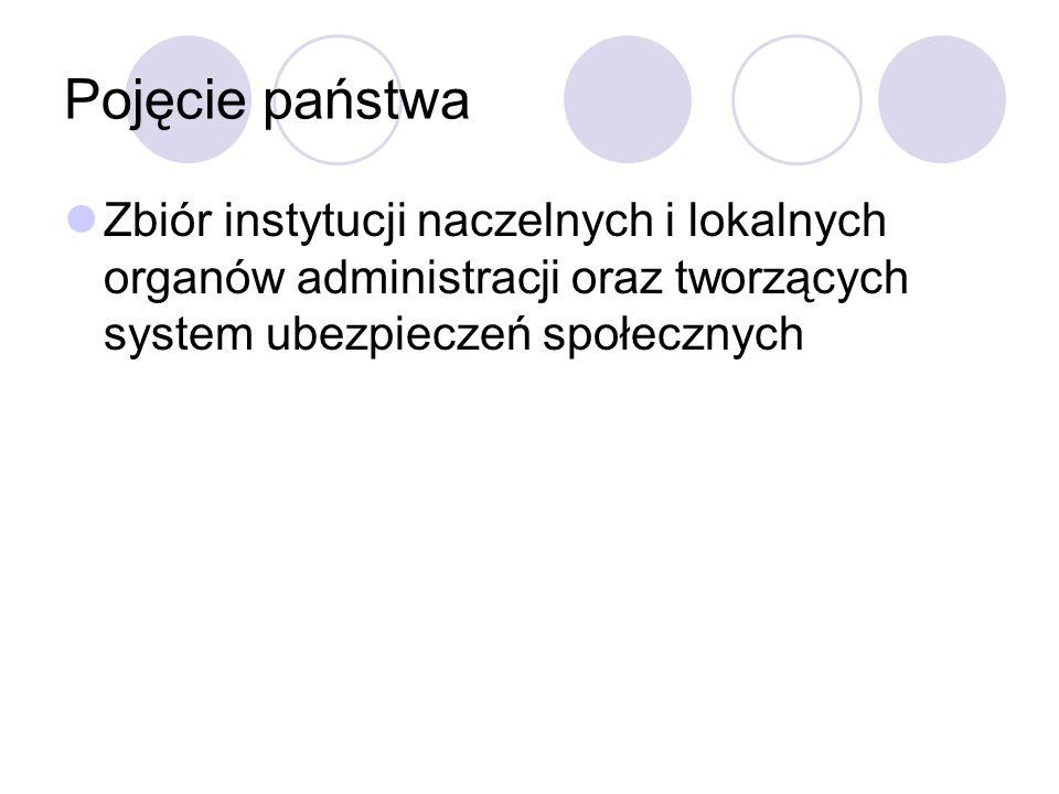 Pojęcie państwa Zbiór instytucji naczelnych i lokalnych organów administracji oraz tworzących system ubezpieczeń społecznych.