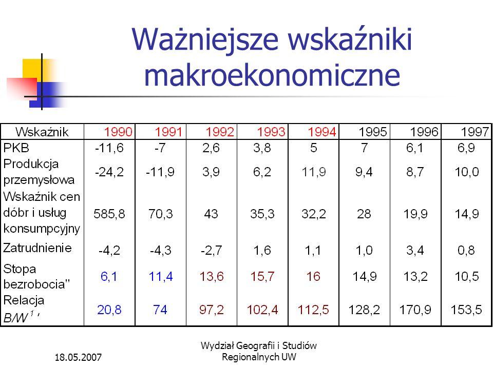 Ważniejsze wskaźniki makroekonomiczne