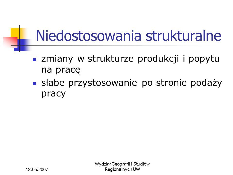 Niedostosowania strukturalne