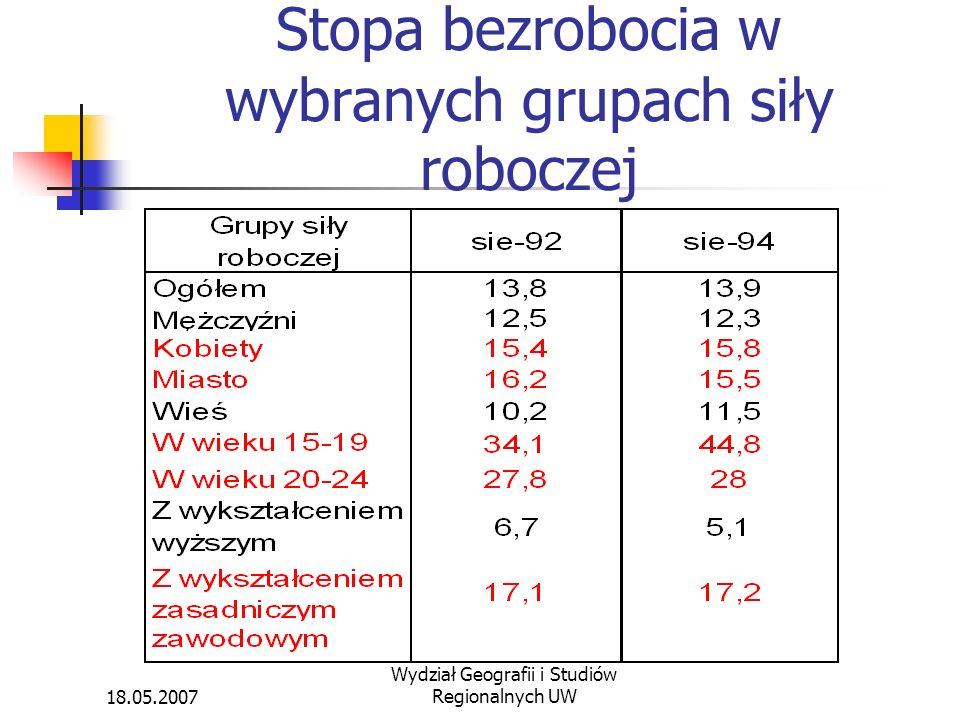 Stopa bezrobocia w wybranych grupach siły roboczej