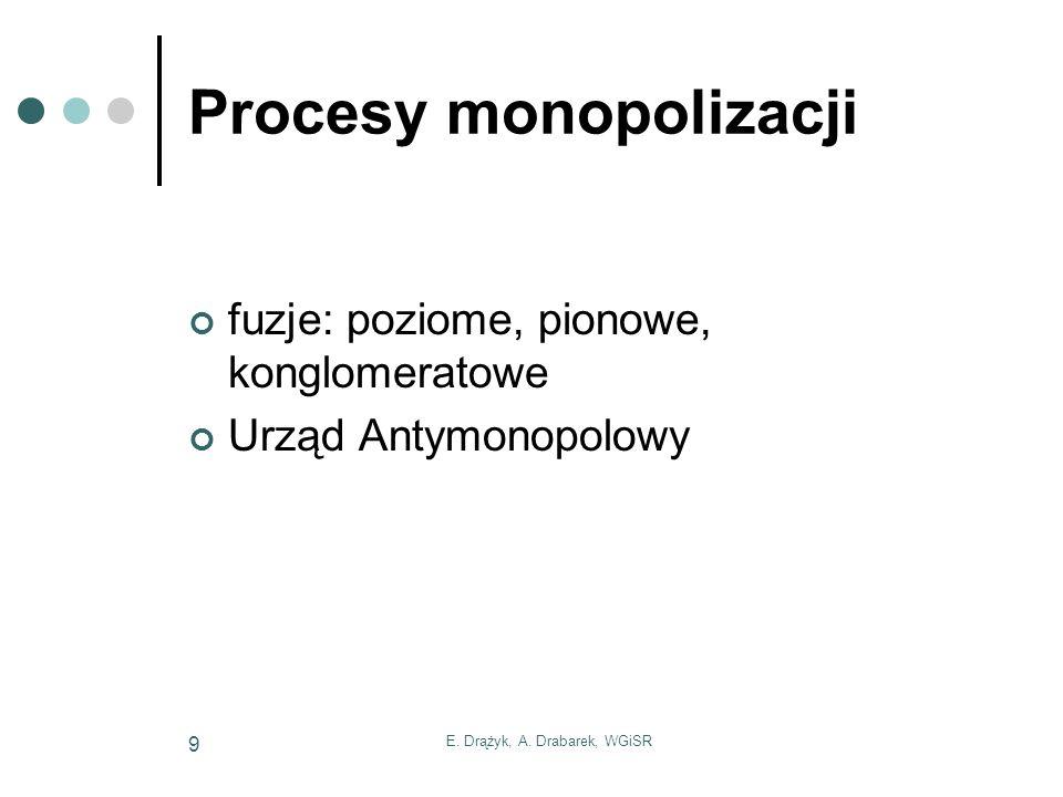 Procesy monopolizacji