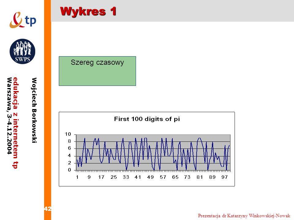 Wykres 1 Szereg czasowy Prezentacja dr Katarzyny Winkowskiej-Nowak