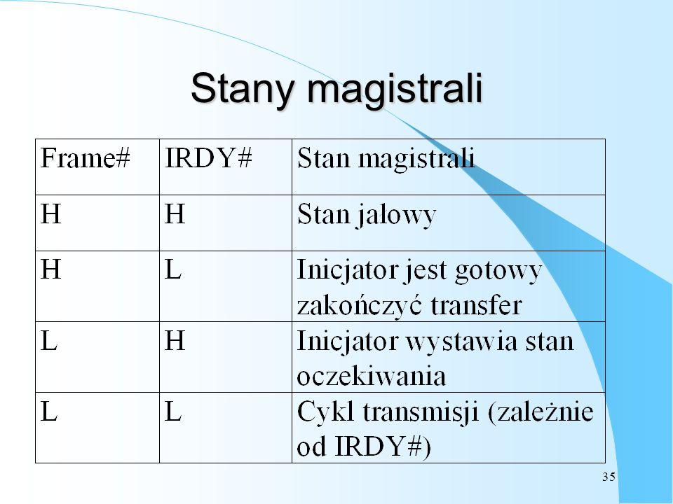 Stany magistrali