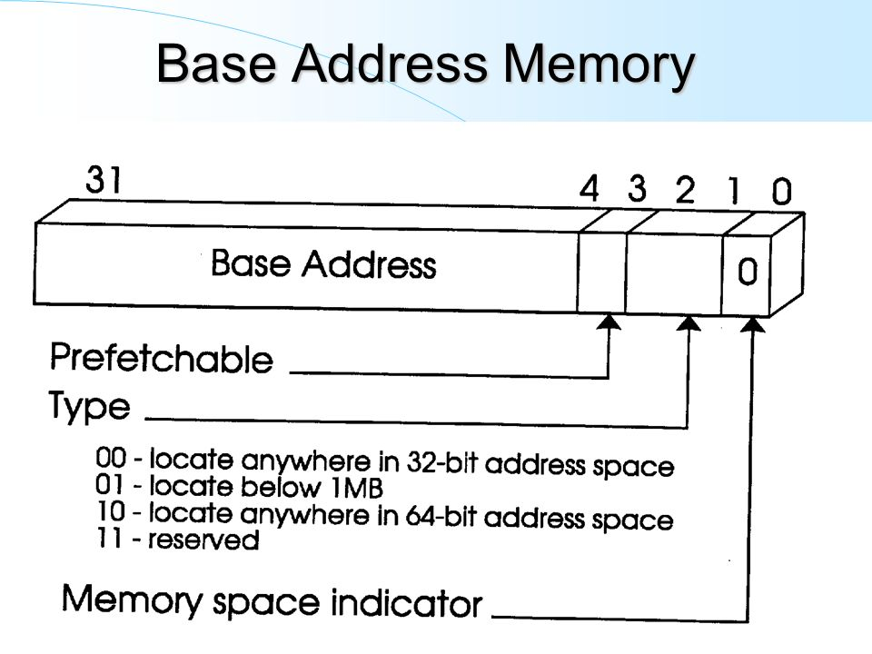 Base Address Memory