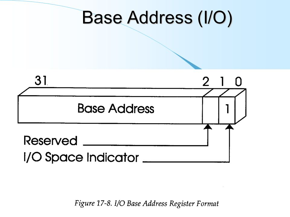 Base Address (I/O)