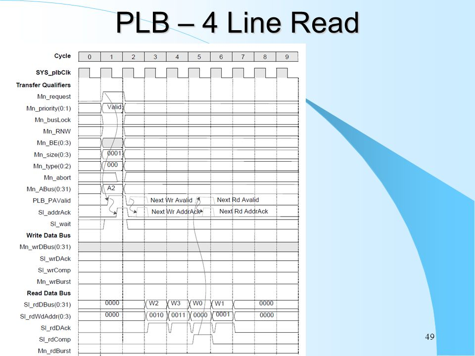 PLB – 4 Line Read