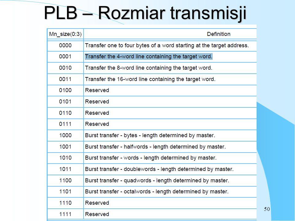 PLB – Rozmiar transmisji