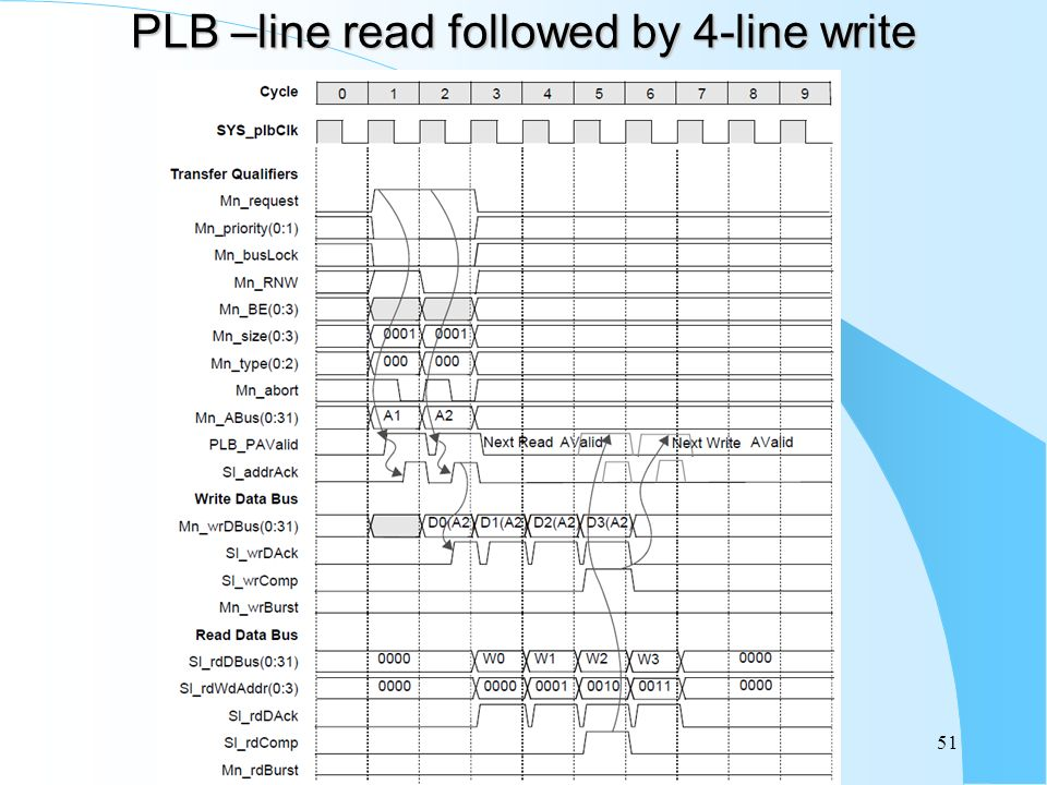 PLB –line read followed by 4-line write