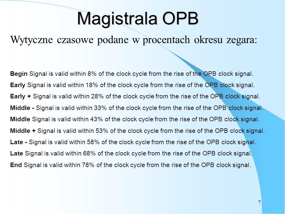 Magistrala OPB Wytyczne czasowe podane w procentach okresu zegara: