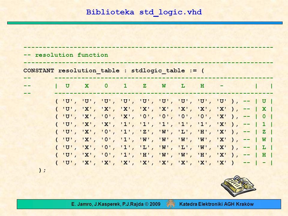 Biblioteka std_logic.vhd