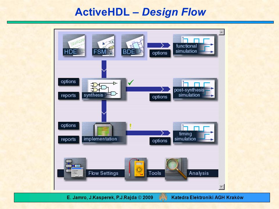 ActiveHDL – Design Flow