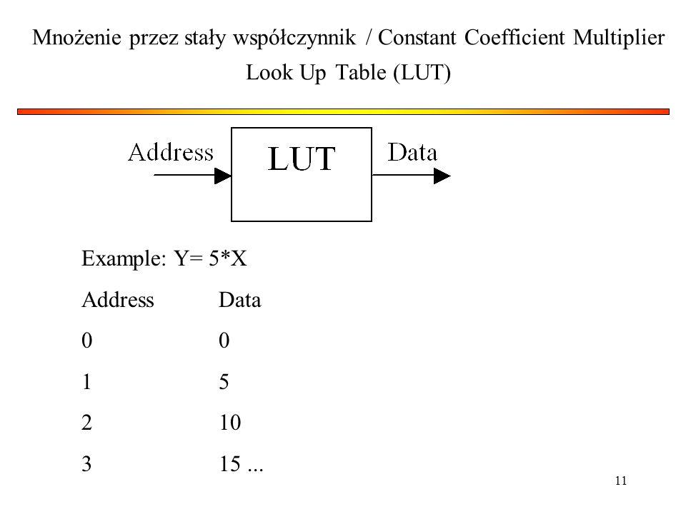 Mnożenie przez stały współczynnik / Constant Coefficient Multiplier Look Up Table (LUT)