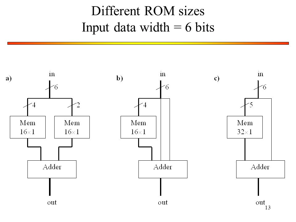 Different ROM sizes Input data width = 6 bits