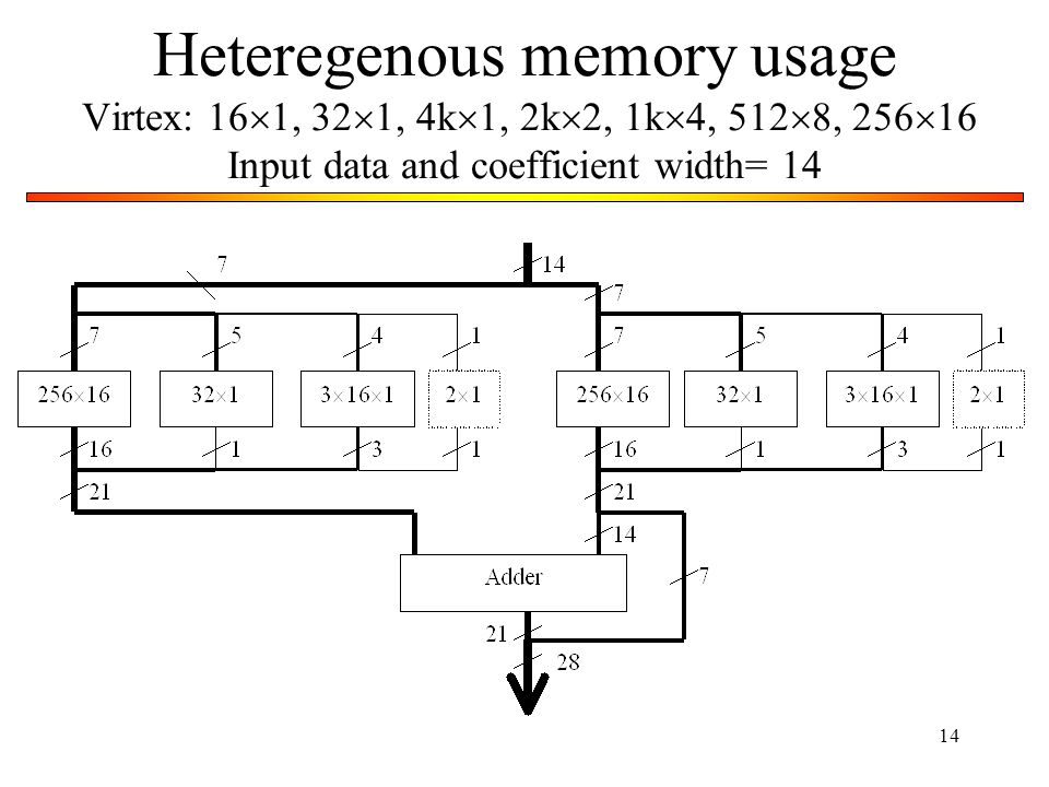 Heteregenous memory usage Virtex: 161, 321, 4k1, 2k2, 1k4, 5128, 25616 Input data and coefficient width= 14