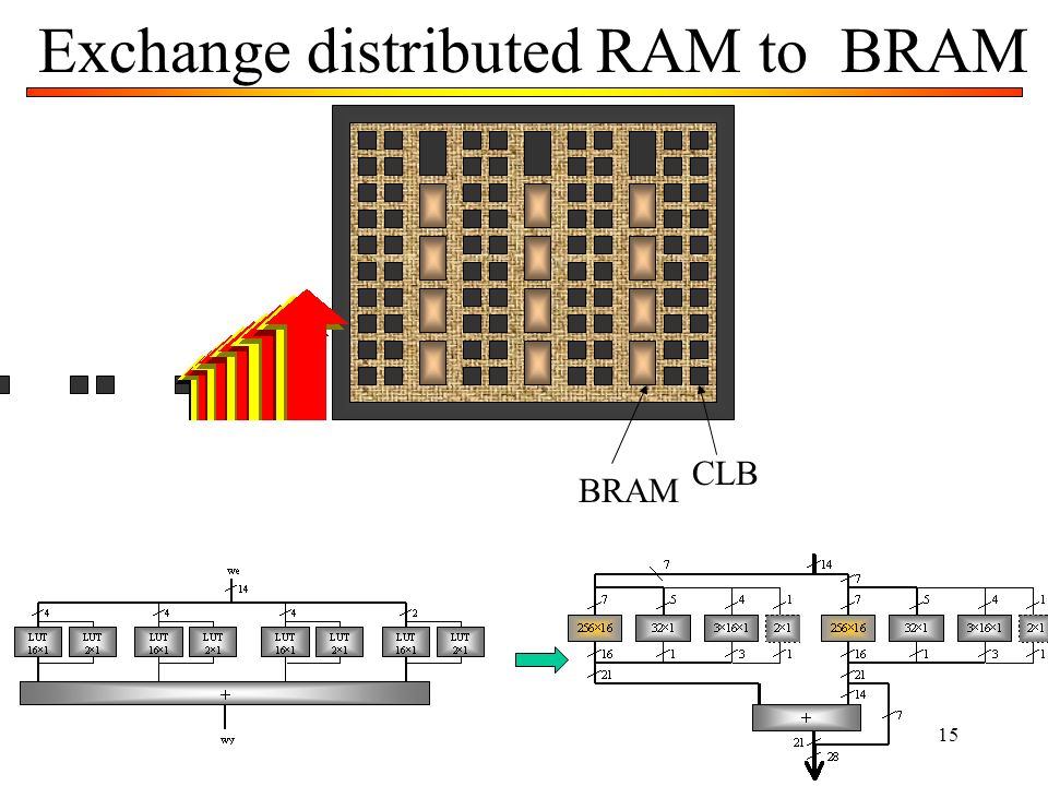 Exchange distributed RAM to BRAM