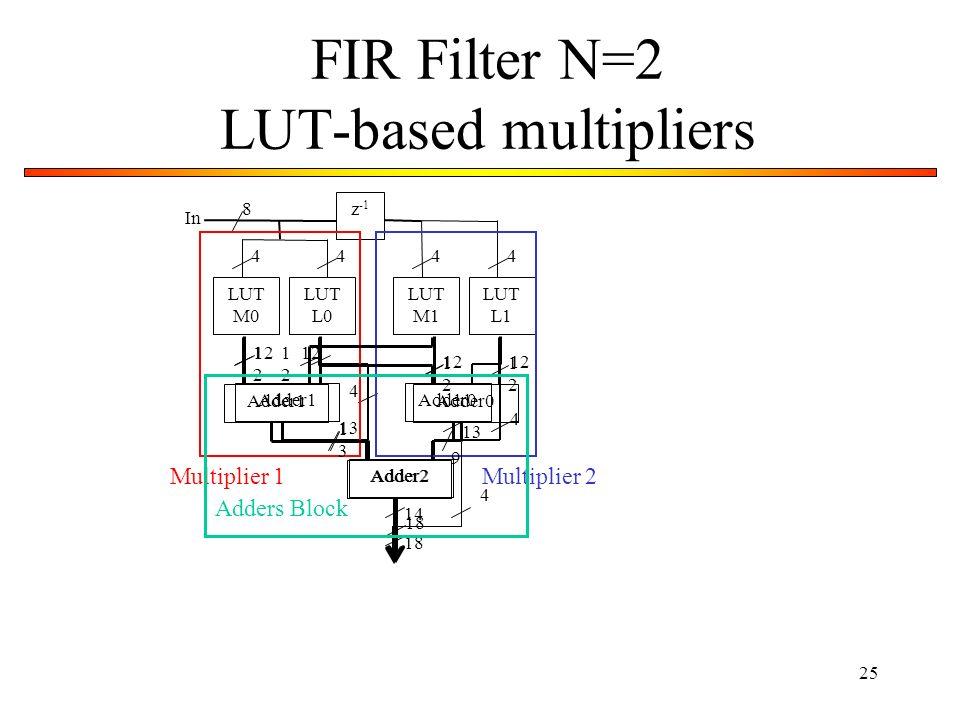 FIR Filter N=2 LUT-based multipliers