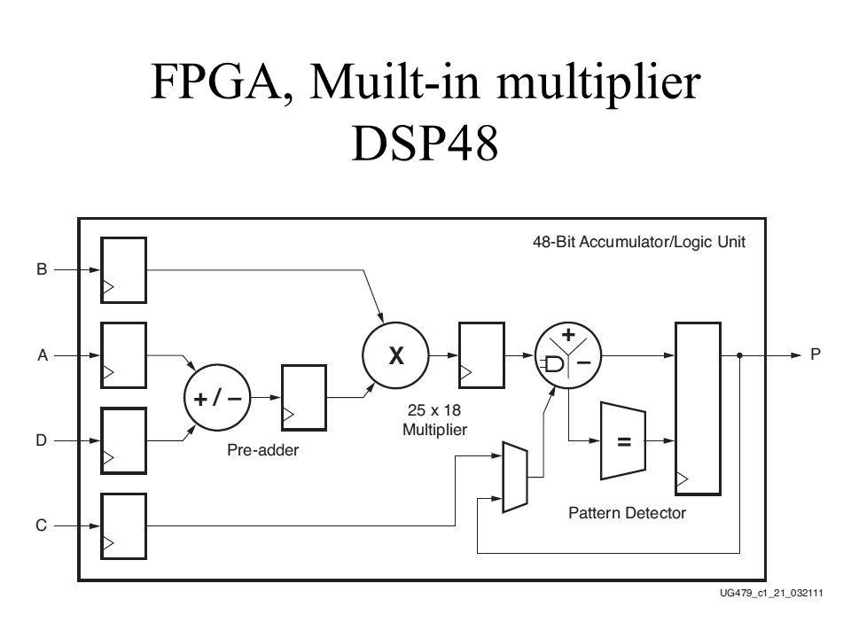 FPGA, Muilt-in multiplier DSP48