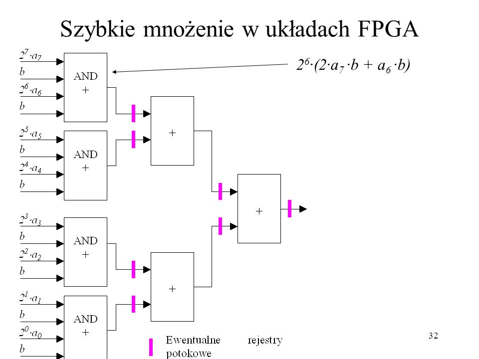 Szybkie mnożenie w układach FPGA