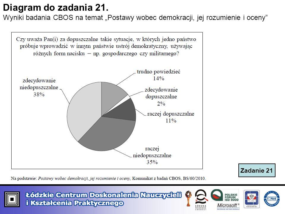 """Diagram do zadania 21. Wyniki badania CBOS na temat """"Postawy wobec demokracji, jej rozumienie i oceny"""