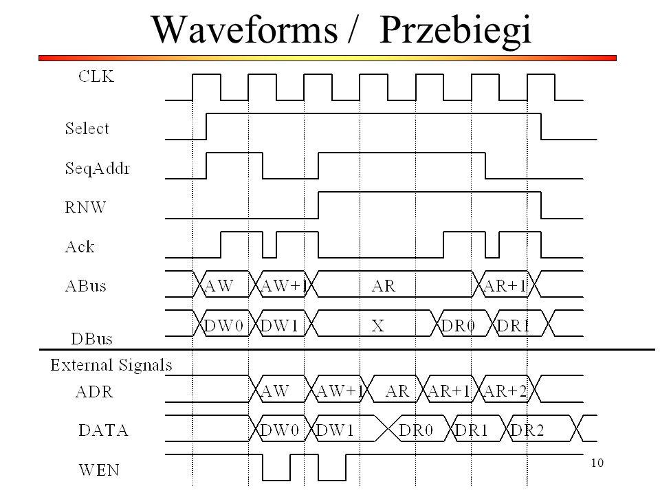 Waveforms / Przebiegi