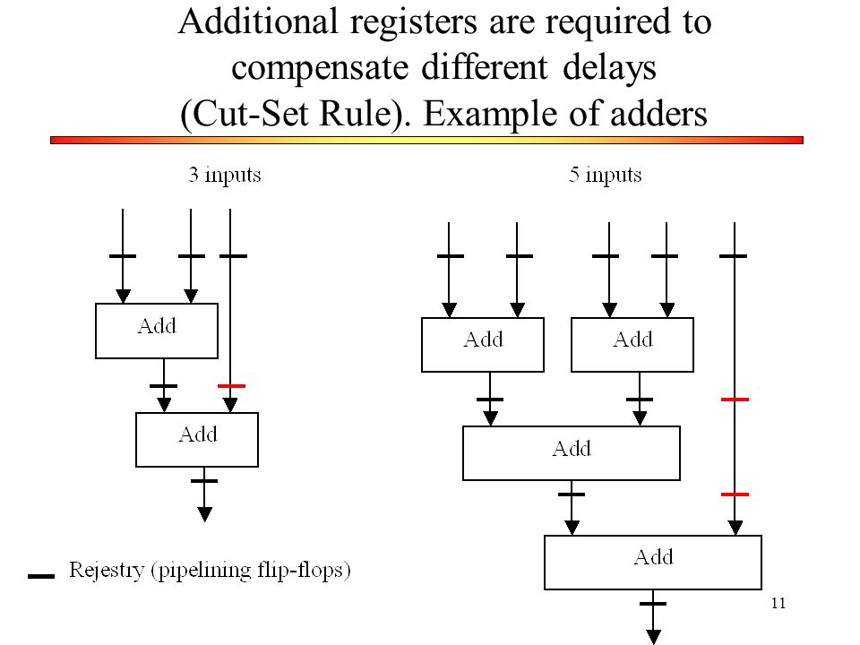 Additional registers are required to compensate different delays (Cut-Set Rule). Example of adders