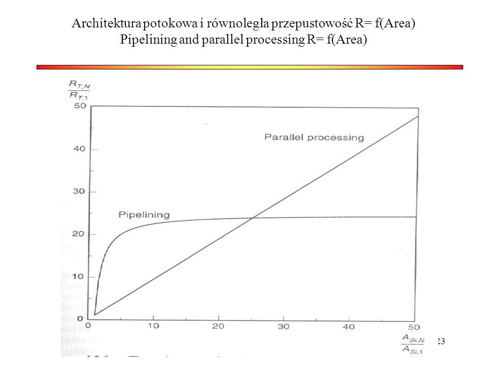Architektura potokowa i równoległa przepustowość R= f(Area) Pipelining and parallel processing R= f(Area)