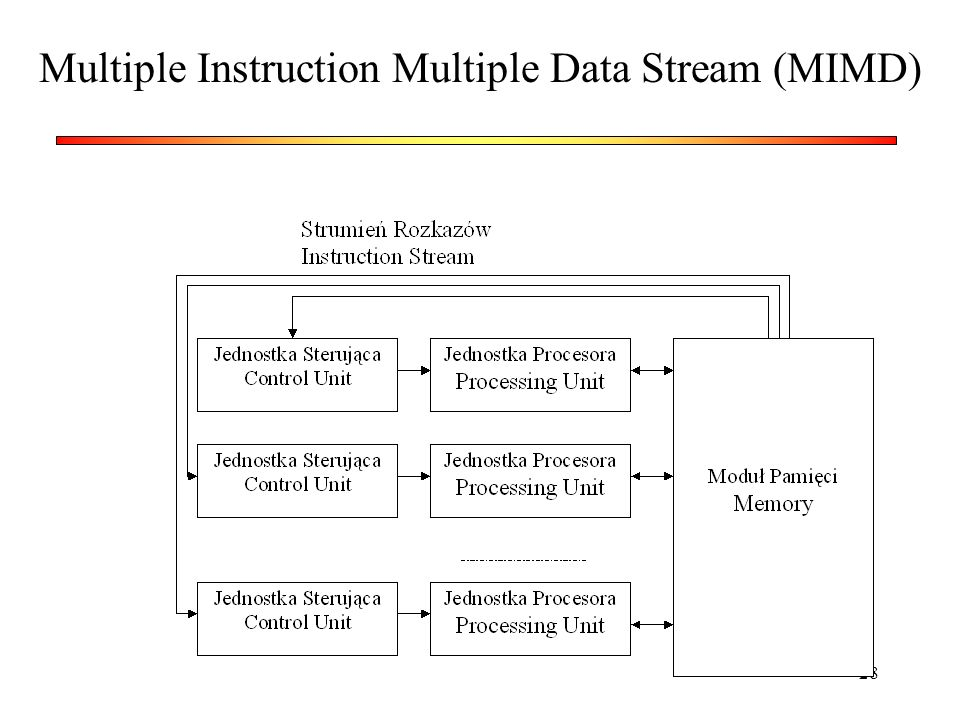 Multiple Instruction Multiple Data Stream (MIMD)