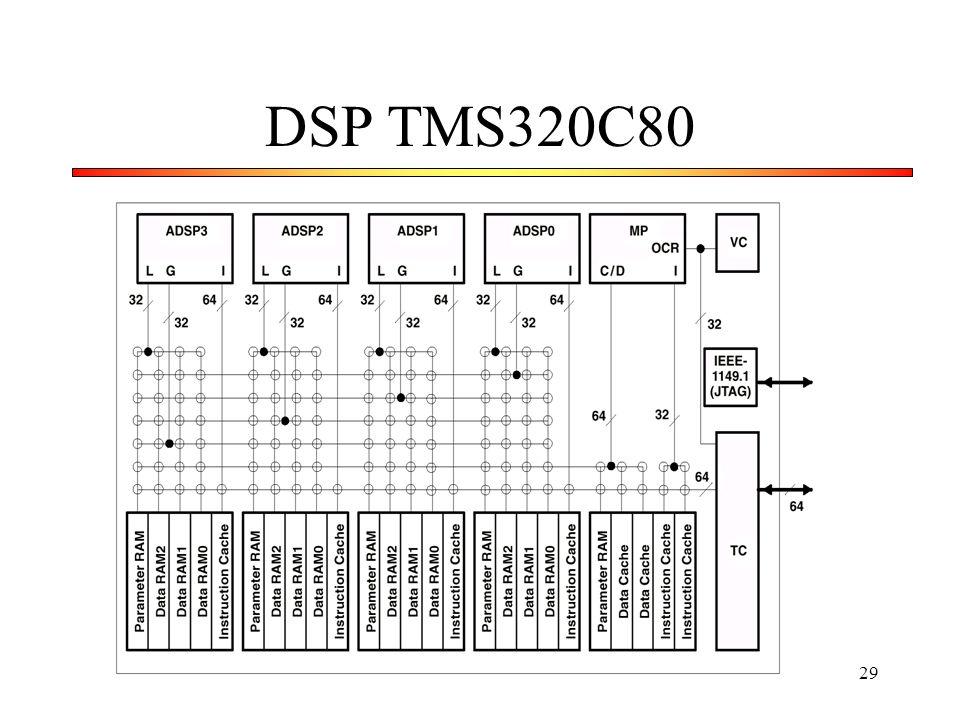 DSP TMS320C80