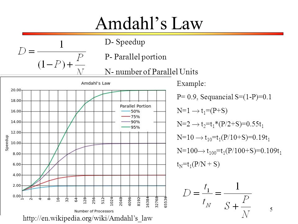 Amdahl's Law D- Speedup P- Parallel portion