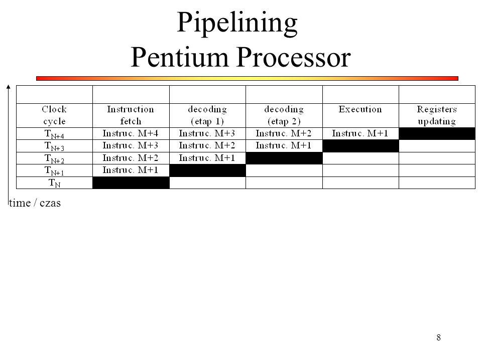 Pipelining Pentium Processor