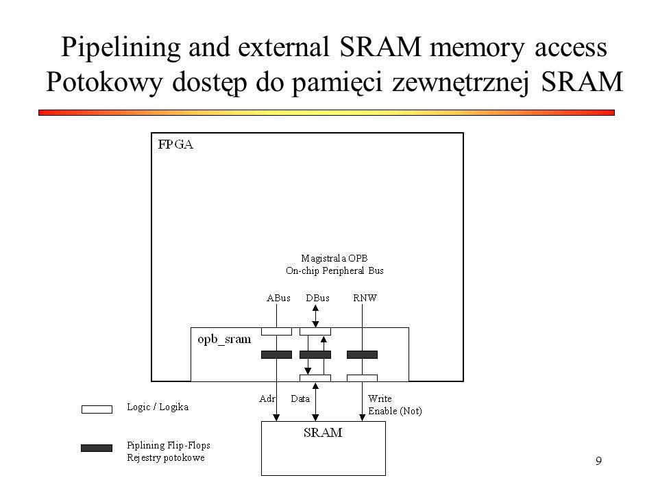 Pipelining and external SRAM memory access Potokowy dostęp do pamięci zewnętrznej SRAM