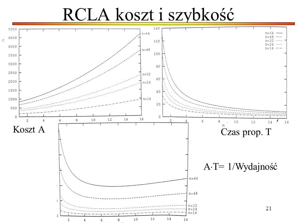 RCLA koszt i szybkość Koszt A Czas prop. T AT= 1/Wydajność