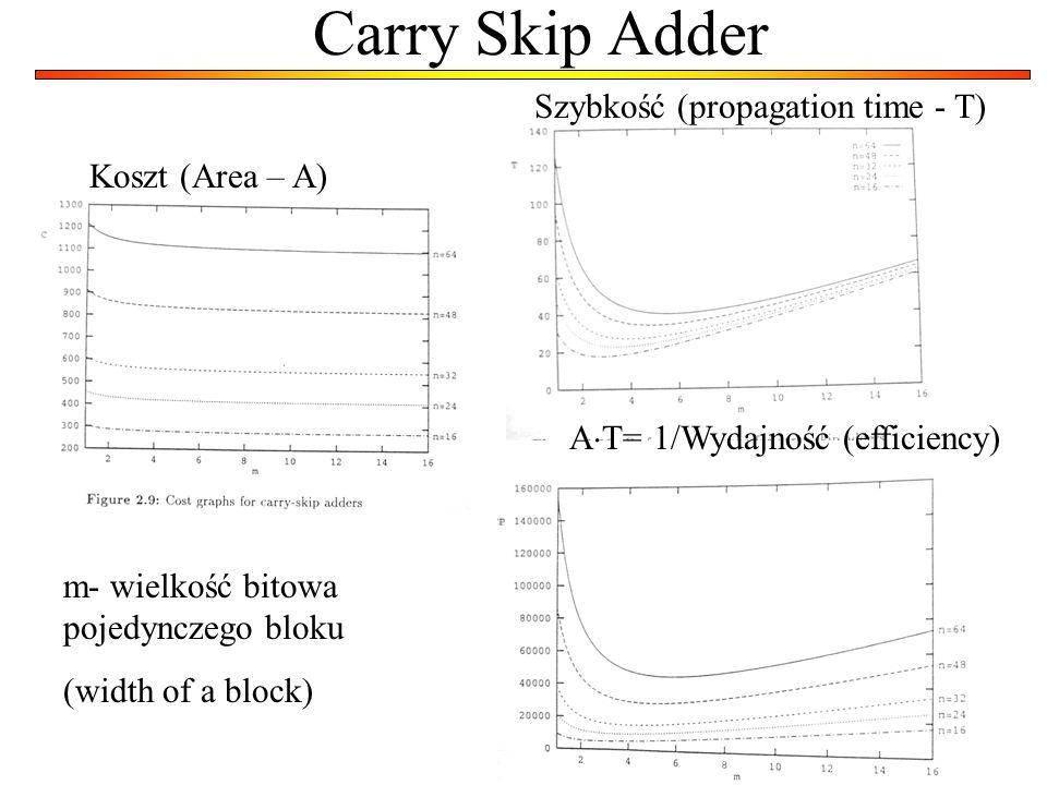 Carry Skip Adder Szybkość (propagation time - T) Koszt (Area – A)