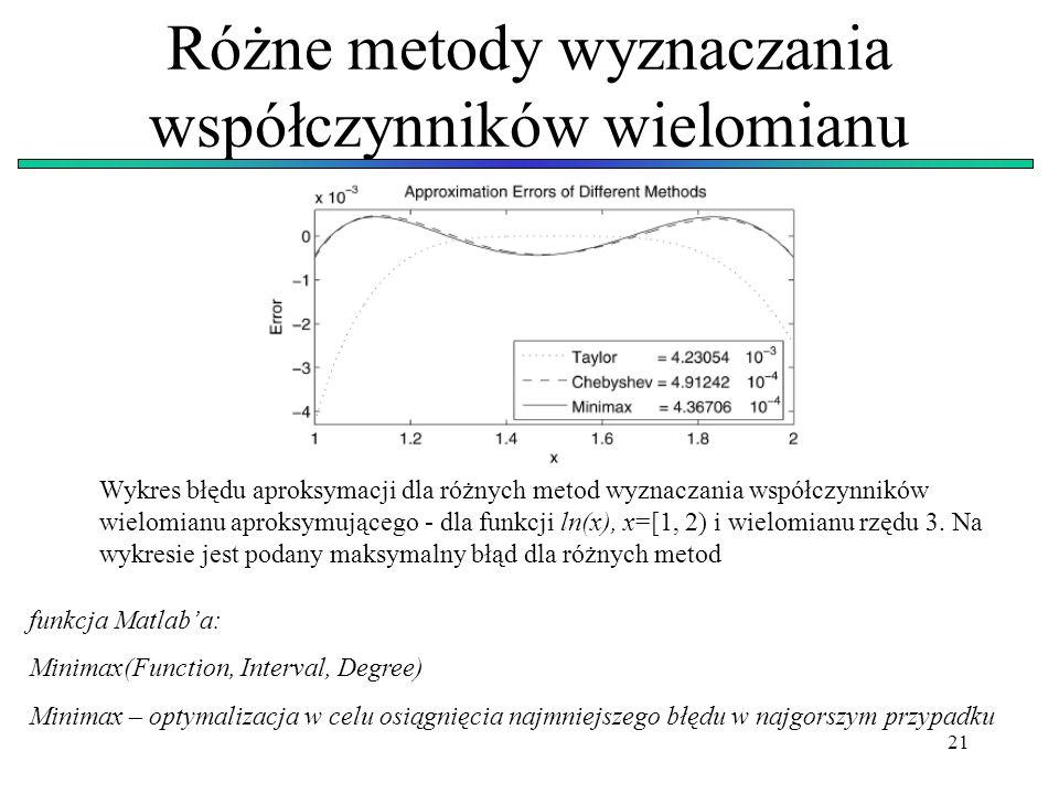 Różne metody wyznaczania współczynników wielomianu
