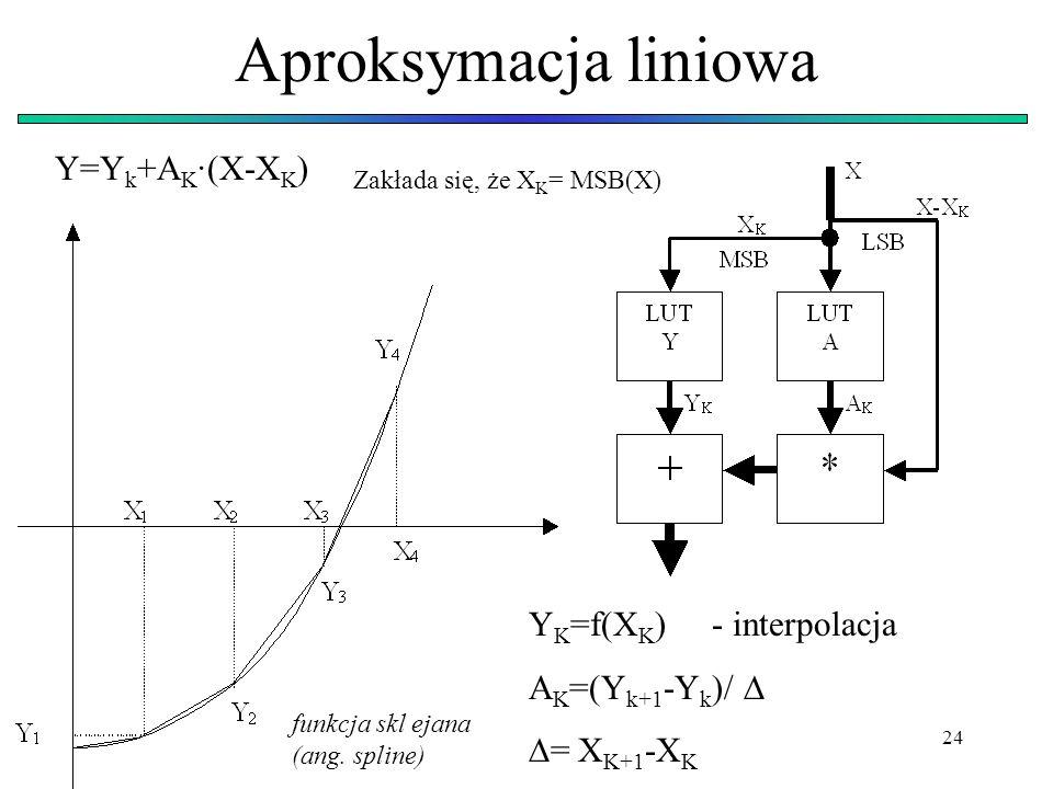 Aproksymacja liniowa Y=Yk+AK·(X-XK) YK=f(XK) - interpolacja